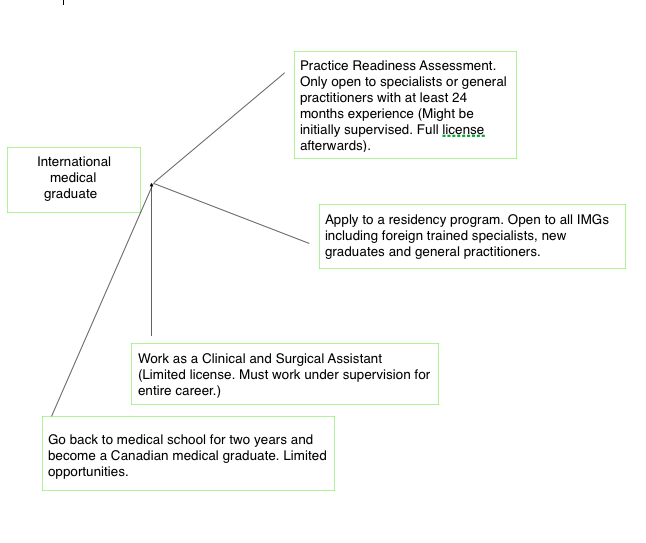 pathways to practice medicine in Canada