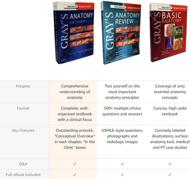 Gray's Anatomy Complete Book Set